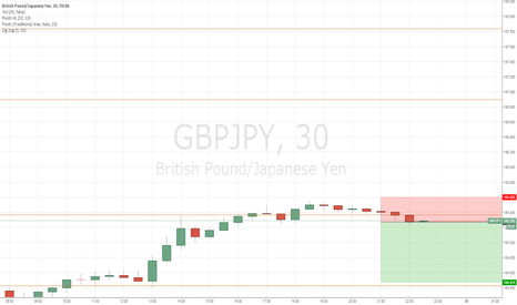 GBPJPY: Now short term sale