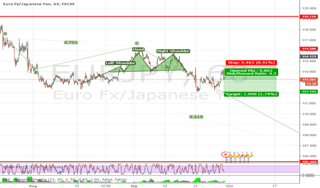 EURJPY: EJ-sells in place