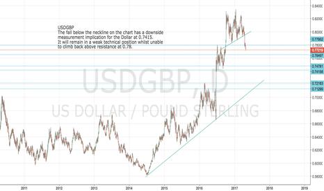 USDGBP: USDGPB: Dollar break signals decline to 0.7415