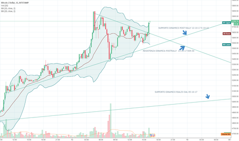 BTCUSD: BITCOIN USD - LONG