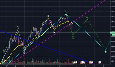BTCUSD: BTC 1H chart - just a scenario