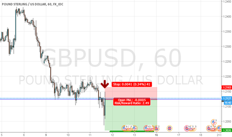 GBPUSD: Sell pound in pullback
