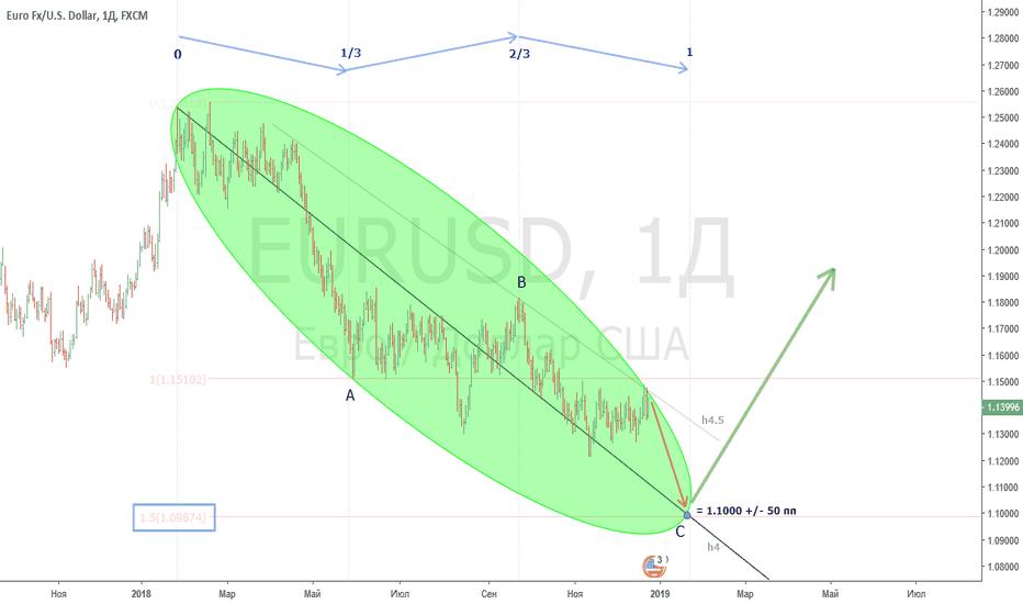 EURUSD: EUR/USD - завершающее падение перед ростом