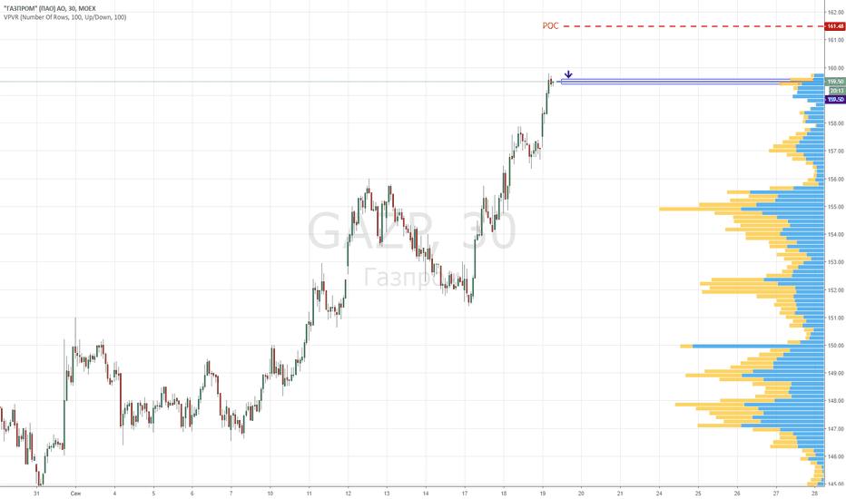 GAZP: Газпром. Продажа акций GAZP по текущей цене 159.50