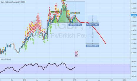EURGBP: EURGBP - A huge 1250 pips potential move