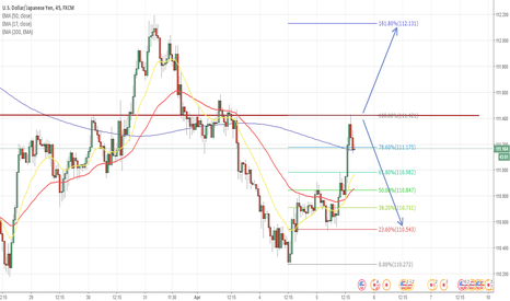 USDJPY: USDJPY wait for break or retest