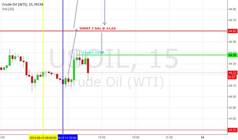 USOIL: OIL(WTI) Short 44.60 Target 44.38(0.22pips)