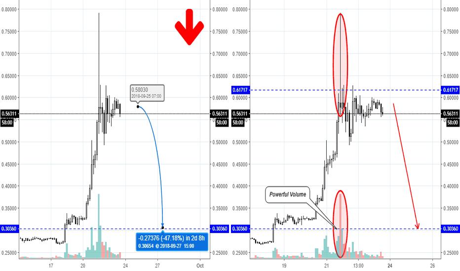 XRPUSD: XRP/USD a Short Signal with 99% accuracy.