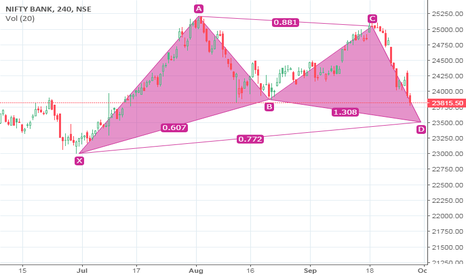 BANKNIFTY: BANKNIFTY IS THE HARMONIC PATTERN???