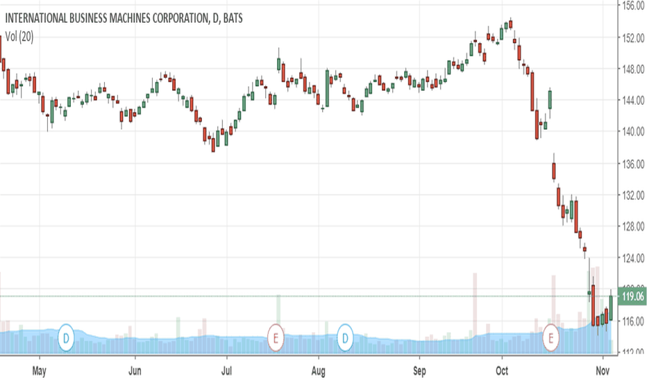 IBM: What The Chart & The Fundamentals Say About IBM
