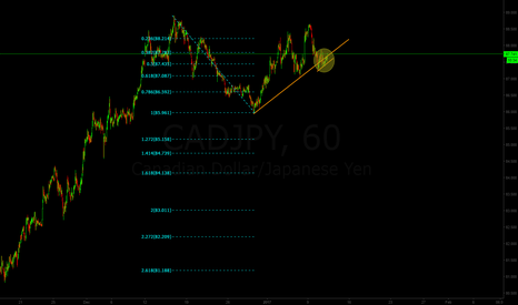 CADJPY: CAD/JPY short oppportunity
