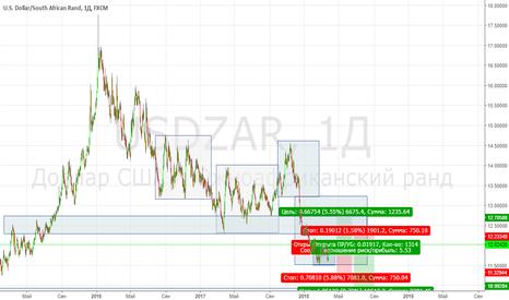 USDZAR: Предлагаю вашему вниманию, движение цены USDZAR, два варианта!!!