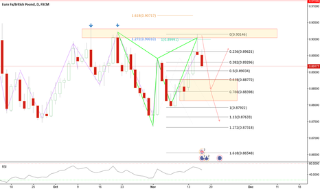 EURGBP: EURGBP Bearish Gartley at previous structure
