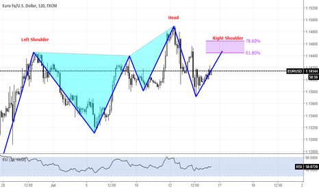 EURUSD: EURUSD Potential Head And Shoulders