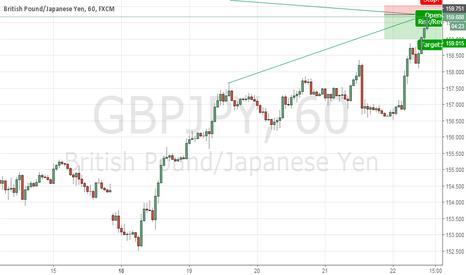 GBPJPY: Yen retrace