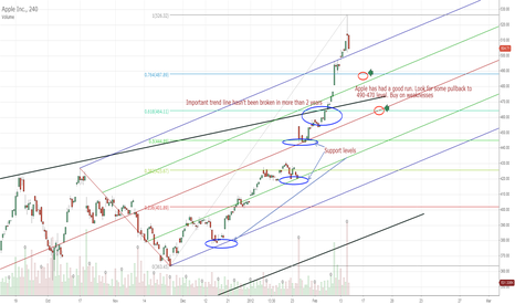 AAPL: AAPL taking a breather