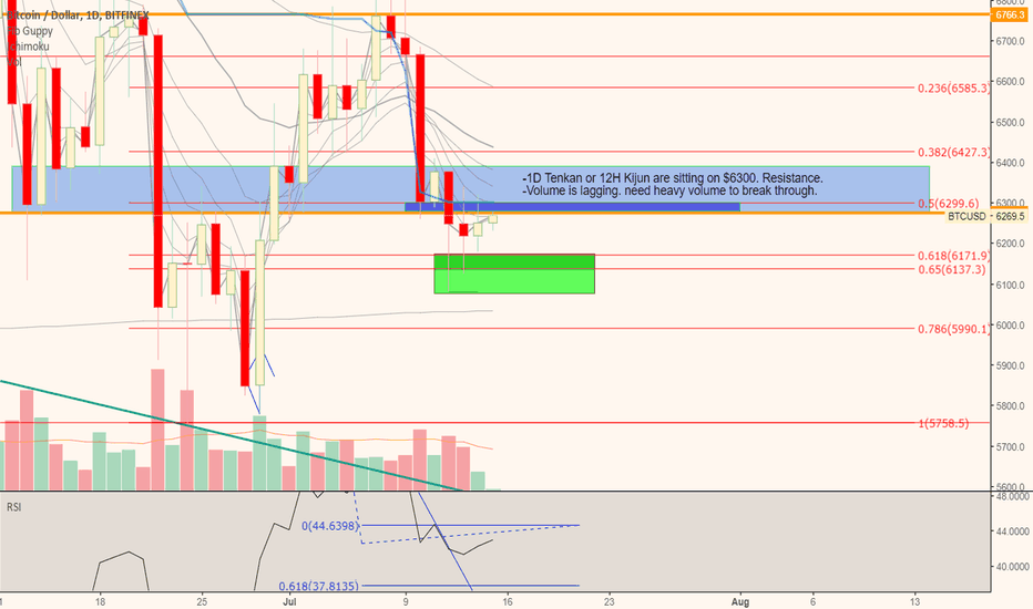 BTCUSD: Bitcoin re-evaluation, New outlook.