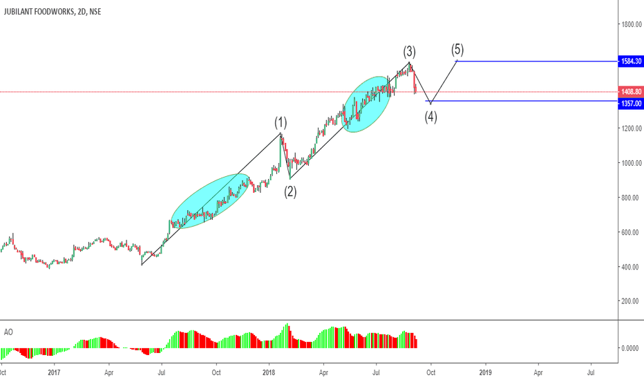 JUBLFOOD: Multi pal Extended wave Can result truncation on 5th Wave