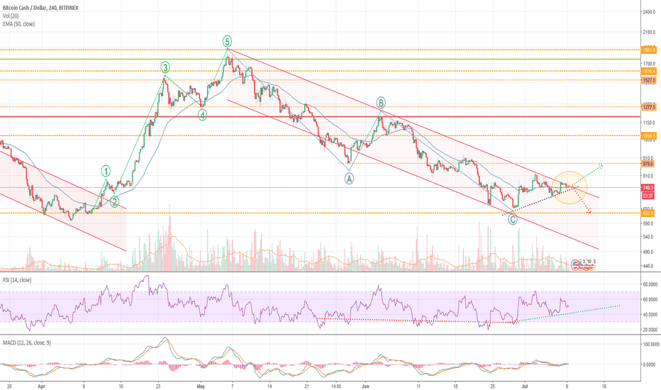 BCHUSD: BitcoinCash possible outbreak out of trend channel