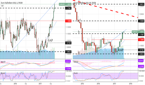 EURUSD: Euro in bull market