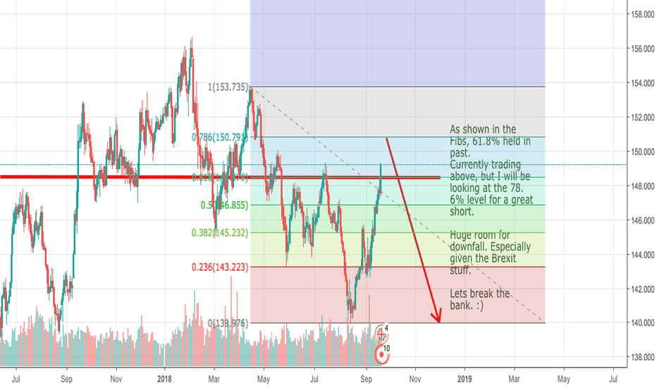 GBPJPY: GBPJPY Sell Baby