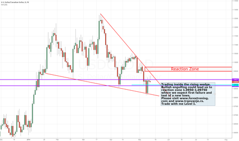 USDCAD: USD/CAD inside the rising wedge