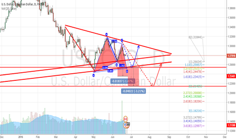 USDCAD: USDCAD potential moves for the next a few days