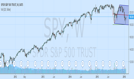 SPY: General Market in Neutral Direction