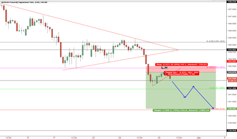 GBPJPY: GBPJPY In Strong Downtrend, Eyeing 141.00