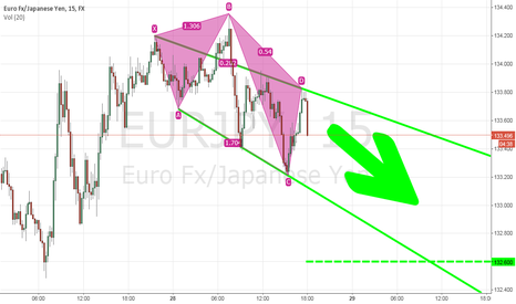 EURJPY: short term channel est.