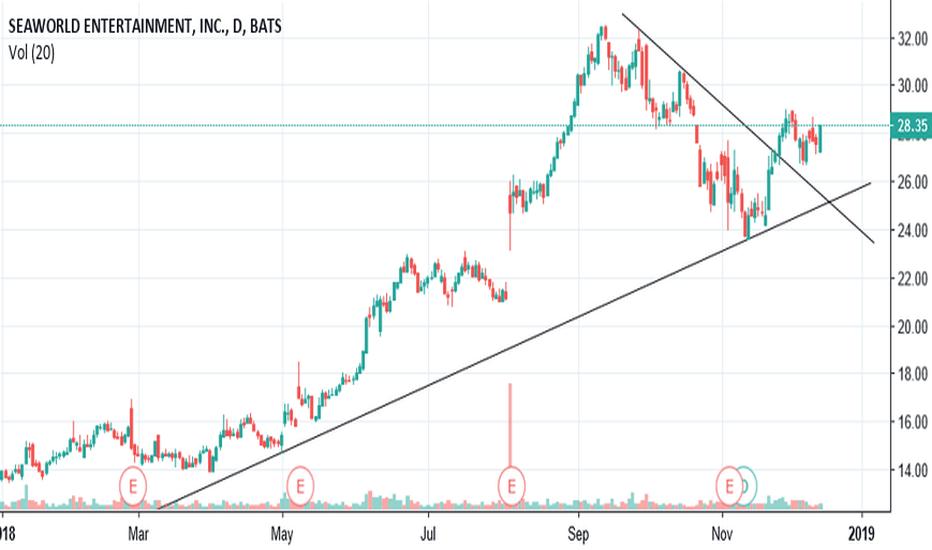 SEAS: $SEAS tightening for a push or drop.