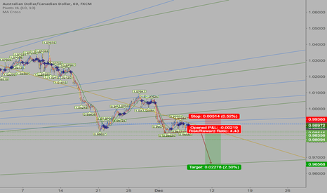 AUDCAD: Typical fork formation on AUDCAD. VERY GOOD OPPORTUNITY.