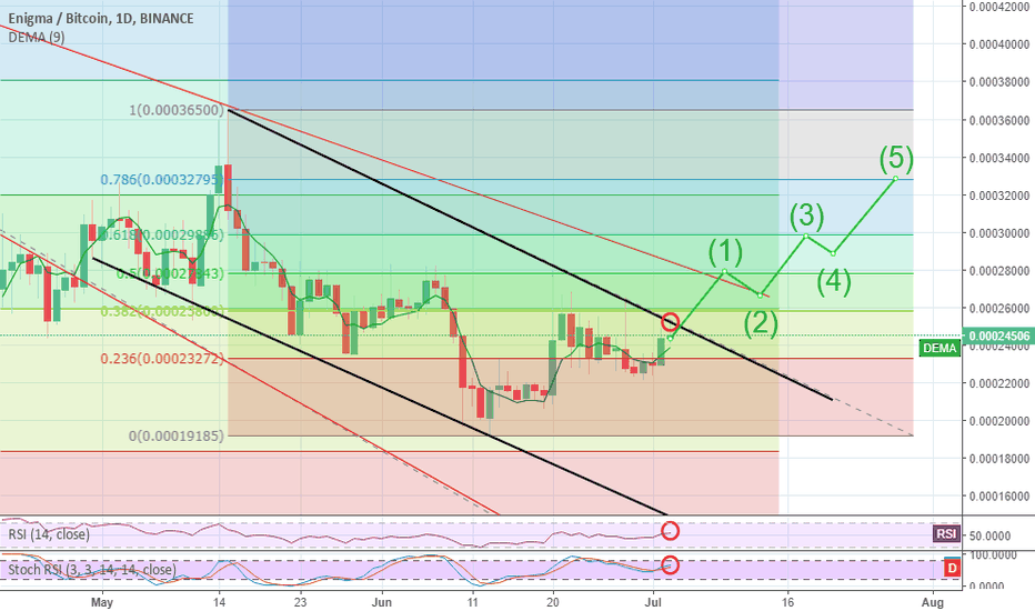 ENGBTC: Long Opportunity : Enigma Also Back To The Rally