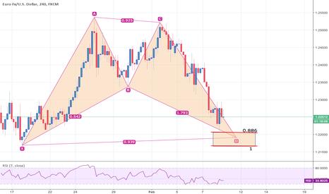 EURUSD: BAT PATTERN QUASI AL COMPLETO EUR/USD