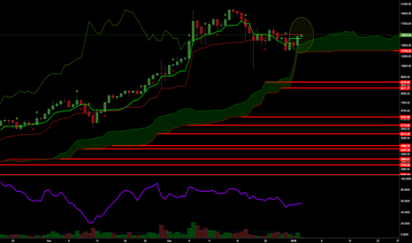 BTCUSD: BTC still in consolidation