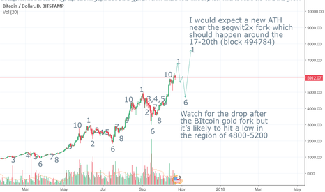 BTCUSD: What to expect during the forks