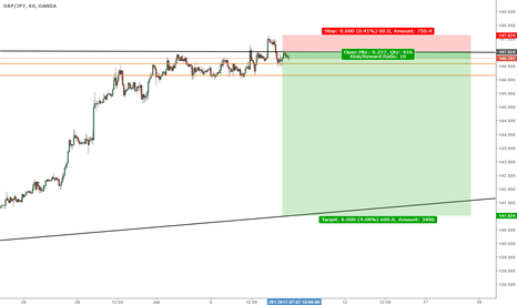 GBPJPY: GBP/JPY, Going down