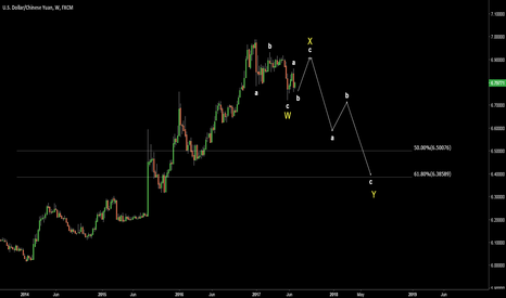 USDCNH: USDCNH. Possible wave count. WXY.
