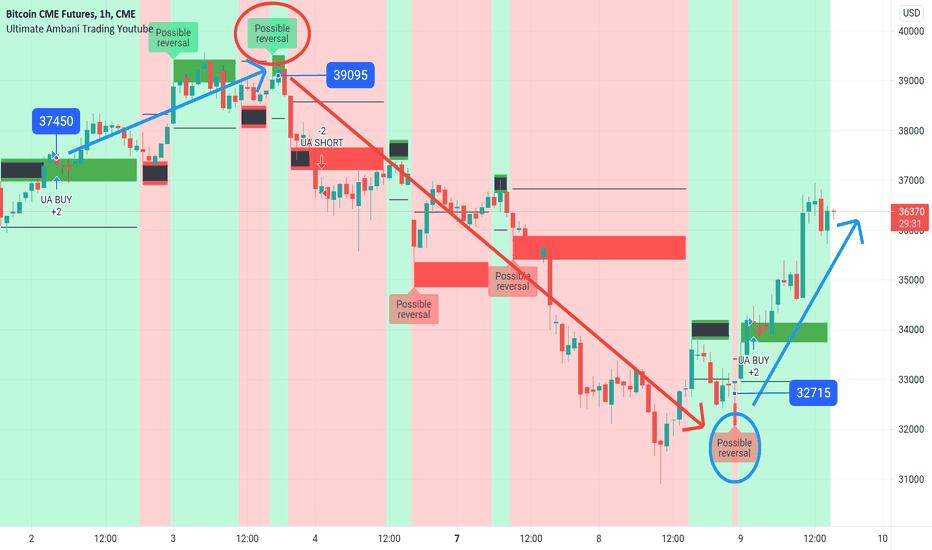 tradingview btc futures