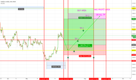 XAUUSD: BULLISH AREA 07,07,2014-14,08,2014