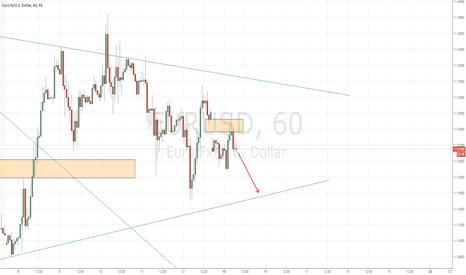 EURUSD: EURUSD heading lower after closing sunday gap