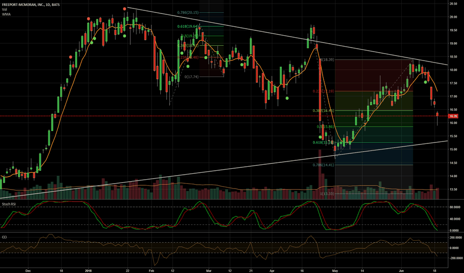 FCX: Watching for the turn
