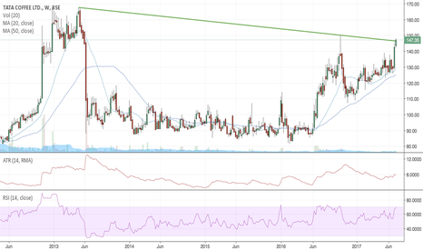 TATACOFFEE: Tata Coffee :: 4 year BO on daily,weekly and monthly charts