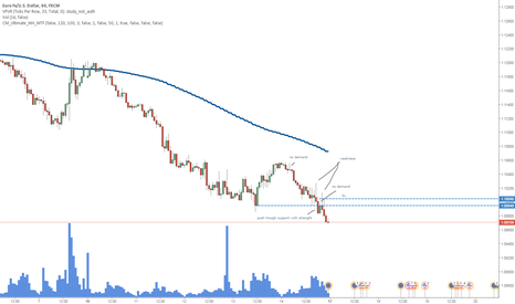 EURUSD: if anyone still interested in going short