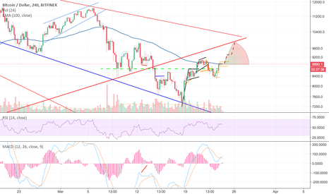 BTCUSD: BTC from flag to resistance.