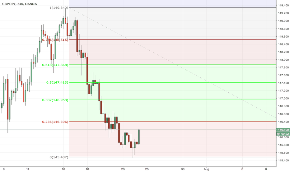 GBPJPY: LONG GBPJPY ON 4 HOUR TIME FRAME