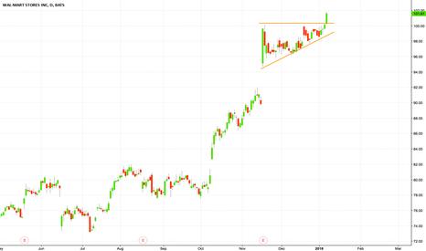 WMT: Ascending triangle broken