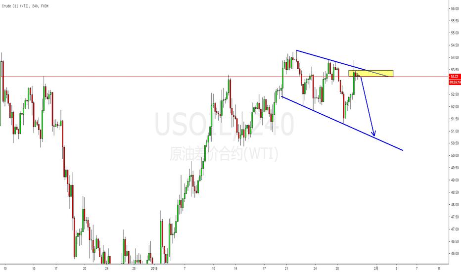 USOIL: 技术面:原油高位震荡,或将出现回调!