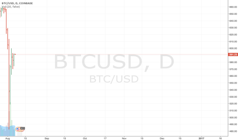 BTCUSD: Neutral position remains