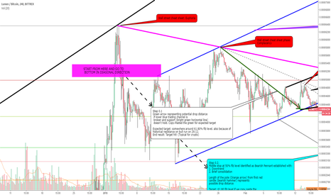 XLMBTC: Market cycle and patterns journey on XLM with potential buy zone